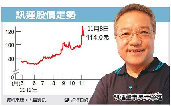 訊連股價走勢 圖/經濟日報提供