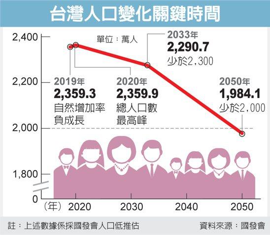 台灣人口變化關鍵時間 圖/經濟日報提供
