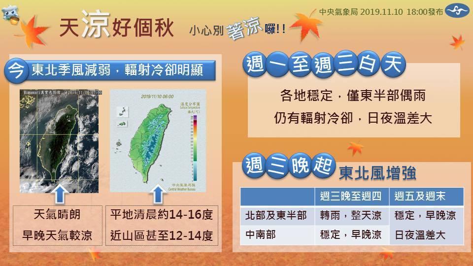 中央氣象局在「報天氣」臉書粉絲團解析未來一周天氣。圖/取自「報天氣」粉絲團