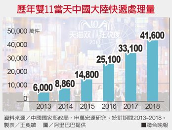 歷年雙11當天中國大陸快遞處理量。 製表/王奐敏 圖/阿里巴巴提供