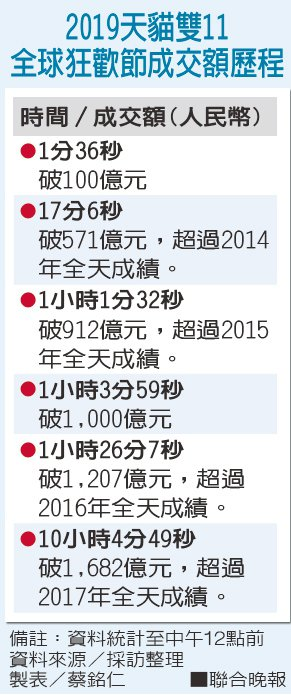 2019天貓雙11 全球狂歡節成交額歷程資料來源/採訪整理 製表/蔡銘仁