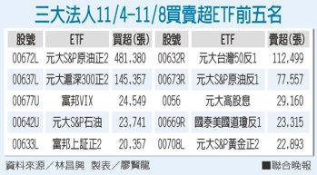 三大法人11/4-11/8買賣超ETF前五名資料來源/林昌興 製表/廖賢龍