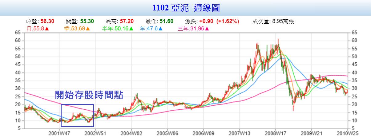 (圖檔來源:Goodinfo!台灣股市資訊網)