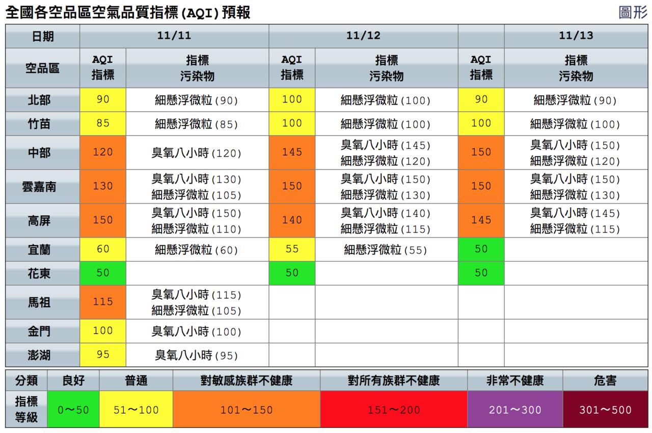 今起三天各地空氣品質。圖/取自空品監測網