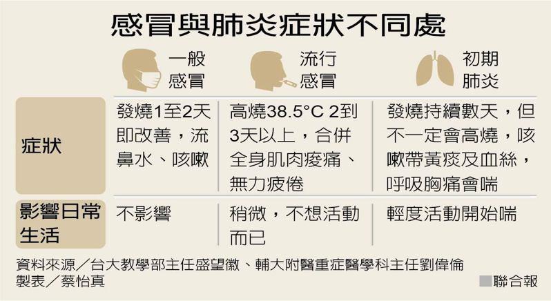 感冒與肺炎症狀大不同  製表/記者蔡怡真