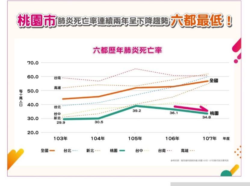 2014至2018全國及六都肺炎死亡率趨勢圖。資料來源/衛生福利部統計處