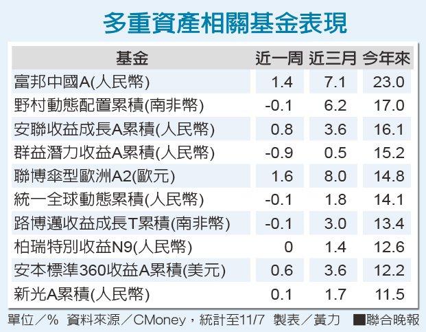 多重資產相關基金表現資料來源/CMoney 製表/黃力