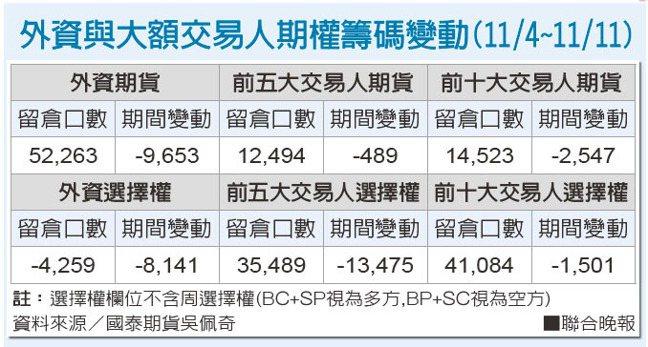 外資與大額交易人期權籌碼變動(11/4~11/11)資料來源/國泰期貨吳佩奇