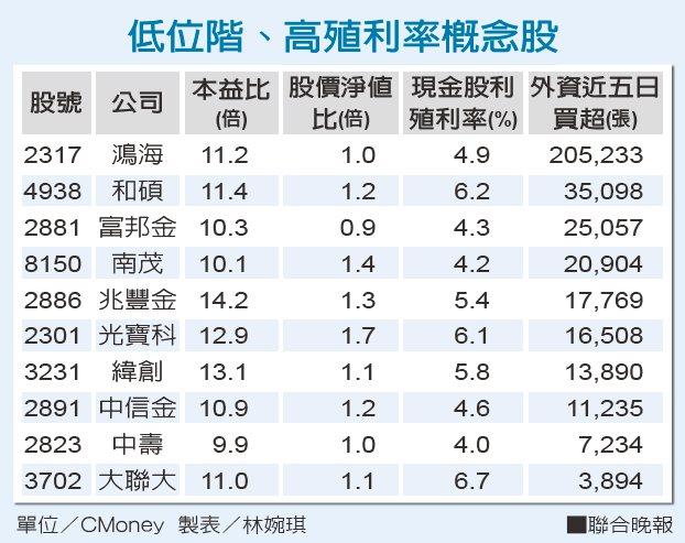 單位/% 資料來源/CMoney 製表/林婉琪