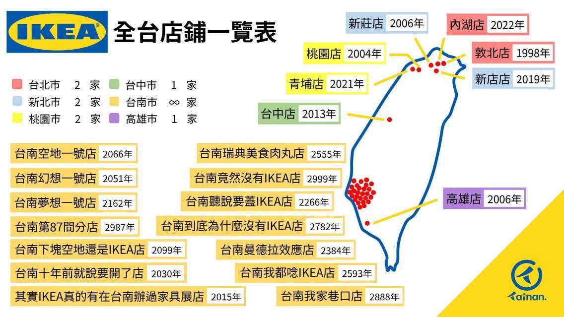 台南點製作IKEA分布圖,在台南地區紅點密密麻麻,完美詮釋台南人渴望IKEA的心...