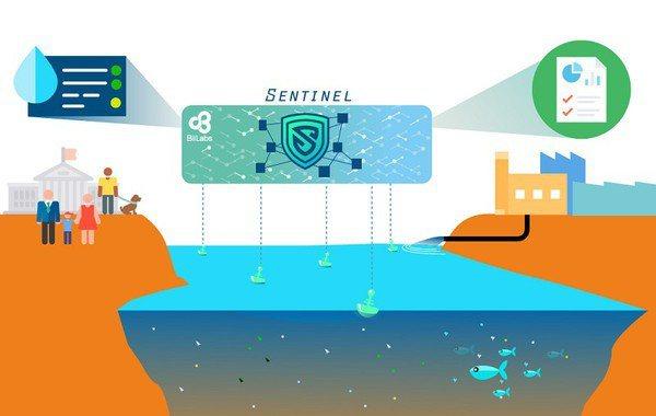 圖一 : BiiLabs的Sentinel Appliance,運用區塊鏈技術幫...