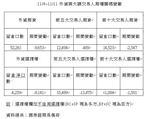 11月4~11日外資與大額交易人期權籌碼變動。 資料來源:國泰證期分析師吳佩奇