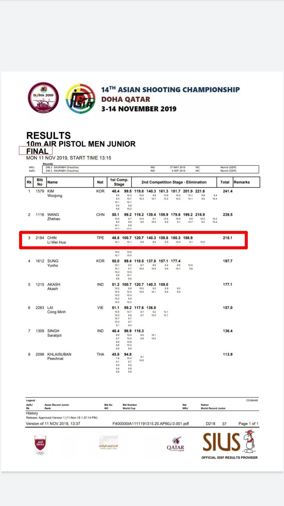 金利偉華日前在卡達多哈舉辦的2019年亞洲射擊錦標賽決賽以218.1分獲得銅牌。...