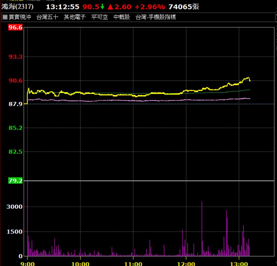 鴻海13日法說會,今(12)帶量飆漲。 圖/券商軟體