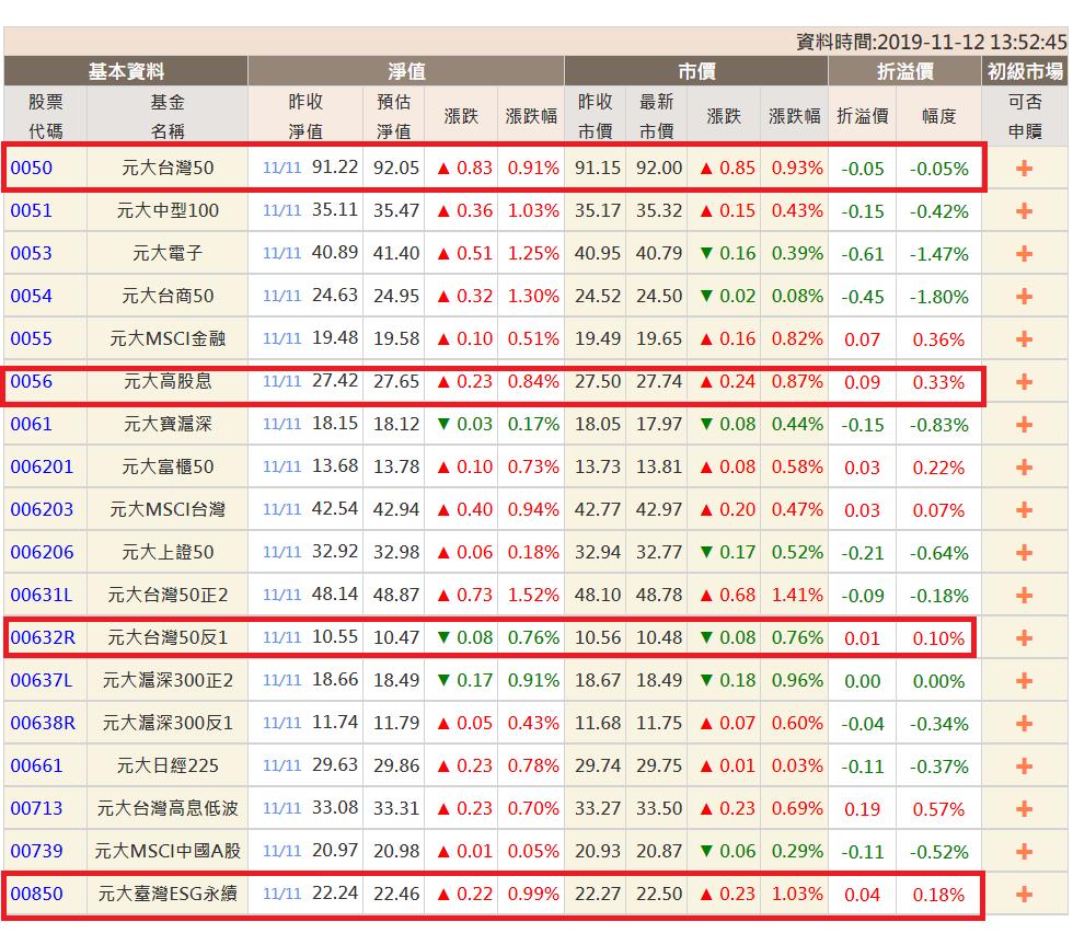近期熱門的元大高股息、元大台灣ESG永續、元大台灣50反1等持續溢價,元大台灣5...
