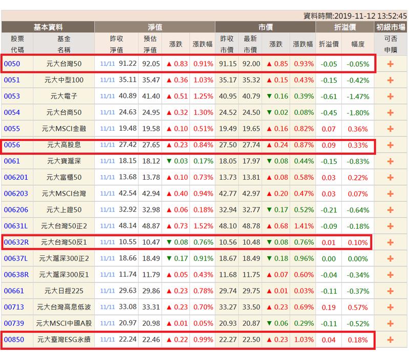 近期熱門的元大高股息、元大台灣ESG永續、元大台灣50反1等持續溢價,元大台灣50則是折價。 資料來源:元大投信官網