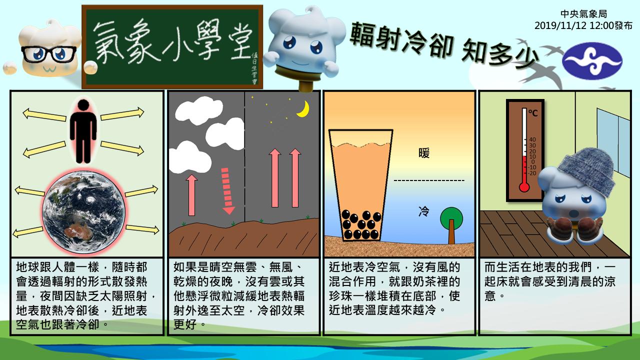 輻射冷卻的原理。圖/取自「中央氣象局-報天氣」臉書專頁