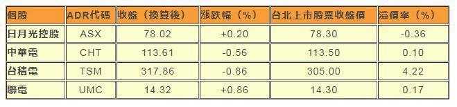 註:匯率依據紐約時間下午6:30的彭博報價