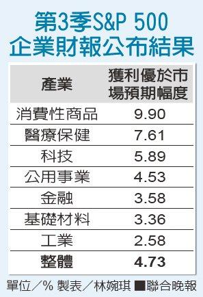 第3季S&P 500 企業財報公布結果 製表/林婉琪