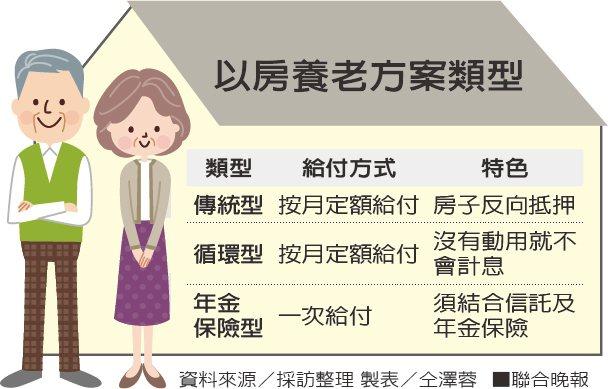 以房養老方案類型。資料來源/採訪整理 製表/仝澤蓉