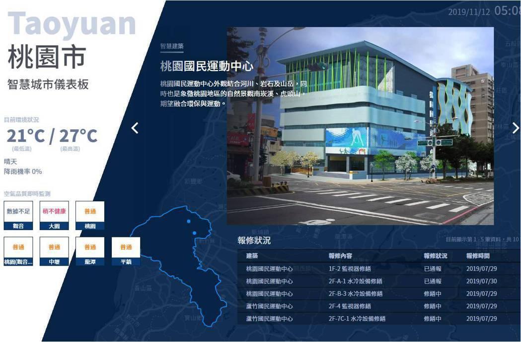 智慧城市儀表板。 台灣建築中心/提供