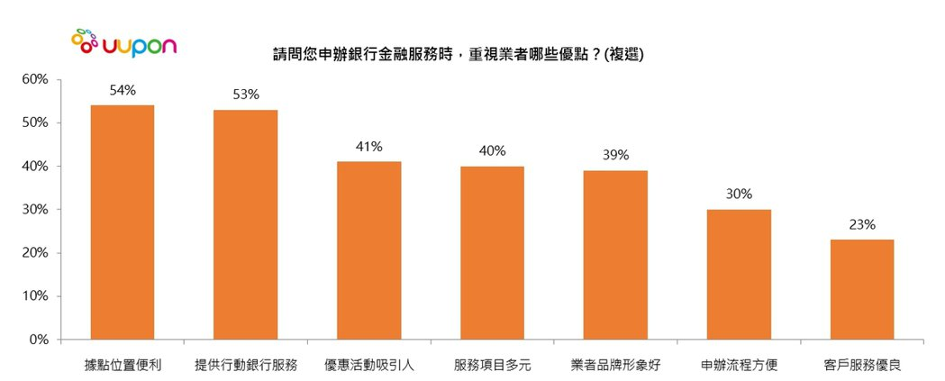 台灣金融市場即將風雲變色,純網路銀行來勢洶洶,逼迫傳統銀行業者全面大轉型?擁有全...