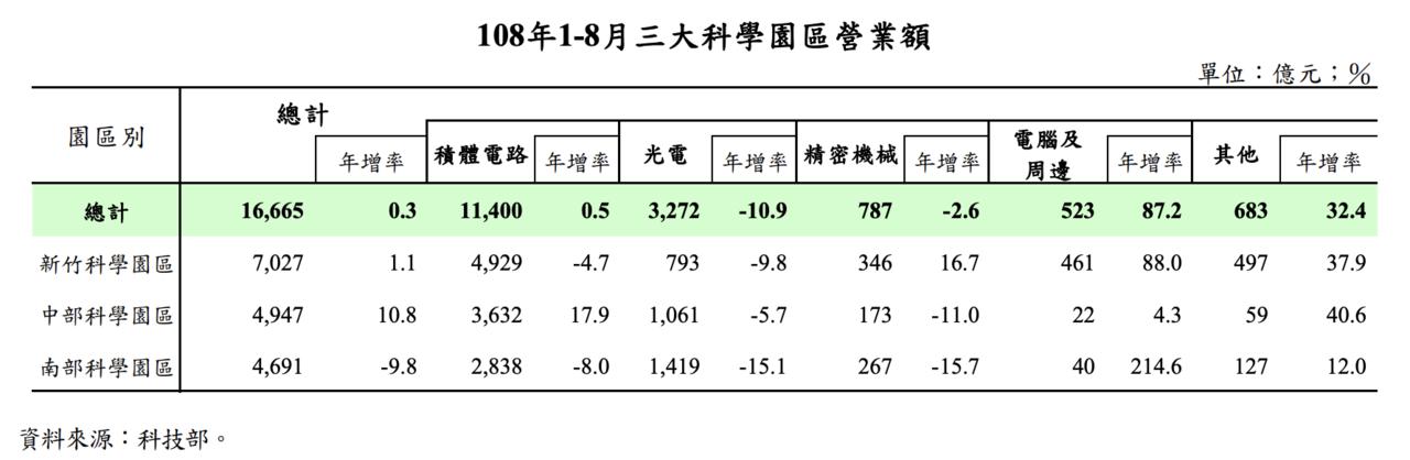 今年1至8月三大科學園區的營業額為1兆6,665億元,較去年同期僅增0.3%。 ...