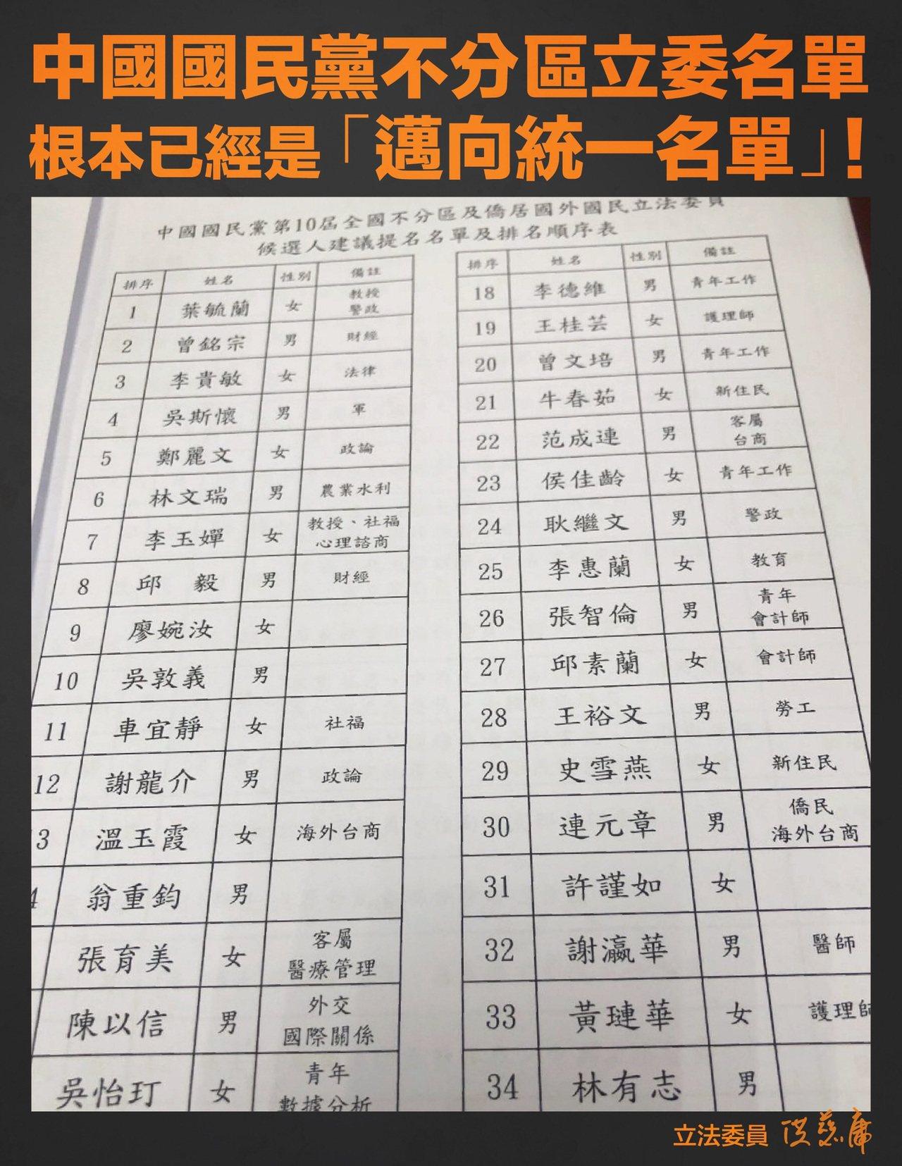 立委洪慈庸說,國民黨不分區名單,是朝向統一名單。圖/取自洪慈庸臉書