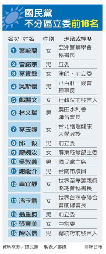 國民黨不分區立委前16名 資料來源/國民黨 製表/鄭媁