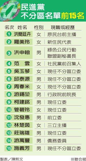 民進黨不分區名單前15名 製表/陳熙文