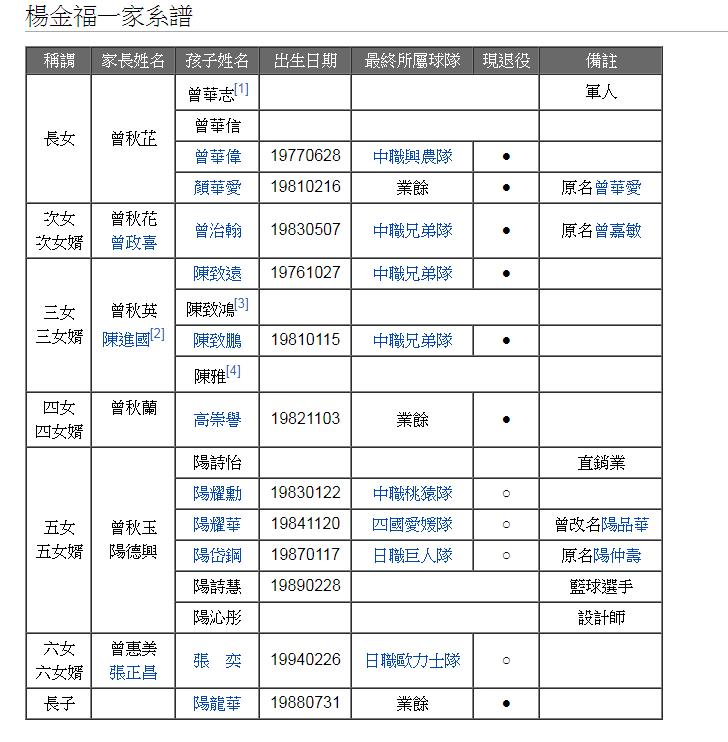 張奕母親家譜一覽。 圖/摘自台灣棒球百科