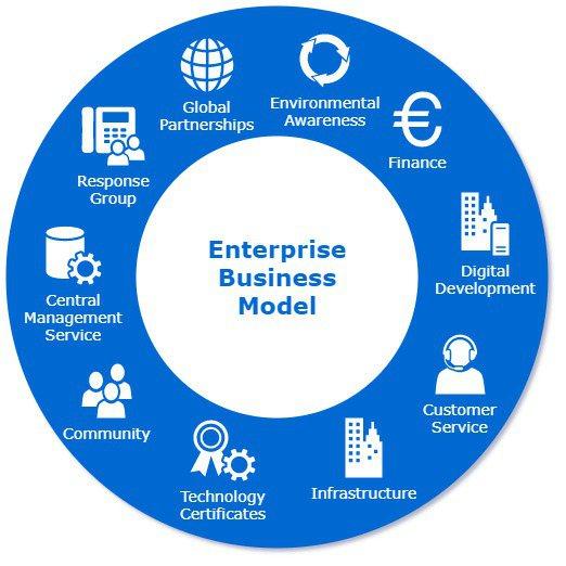 資訊科技正於企業商務模型中的每一環節扮演重要角色。艾利思科技/提供