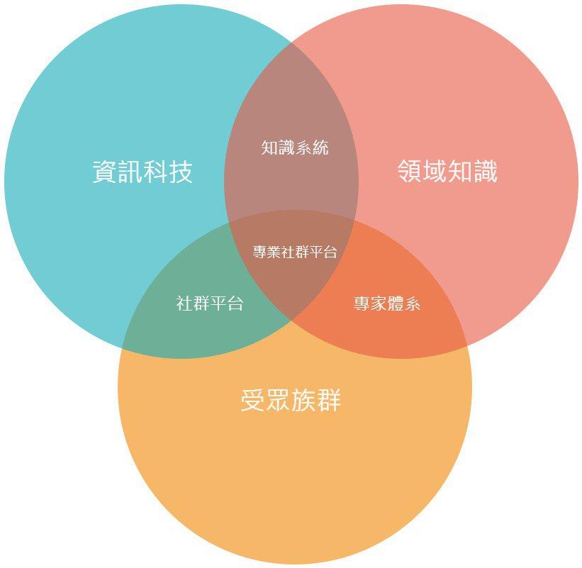 透過三方體系合作,建構出完整而健全的領域生態系統。艾利思科技/提供