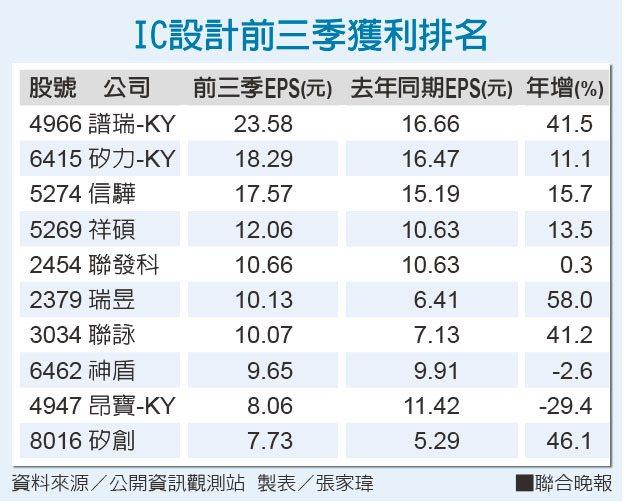 IC設計前三季獲利排名資料來源/公開資訊觀測站 製表/張家瑋