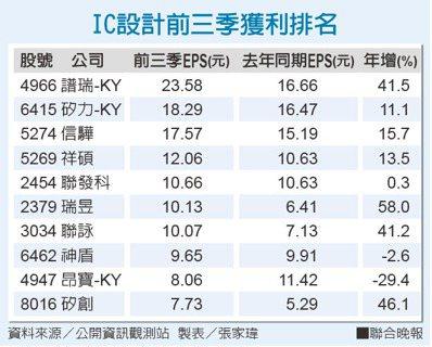 IC設計前三季獲利排名。 製表/張家瑋