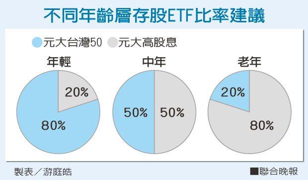 不同年齡層存股ETF比率建議。 製表/游庭皓