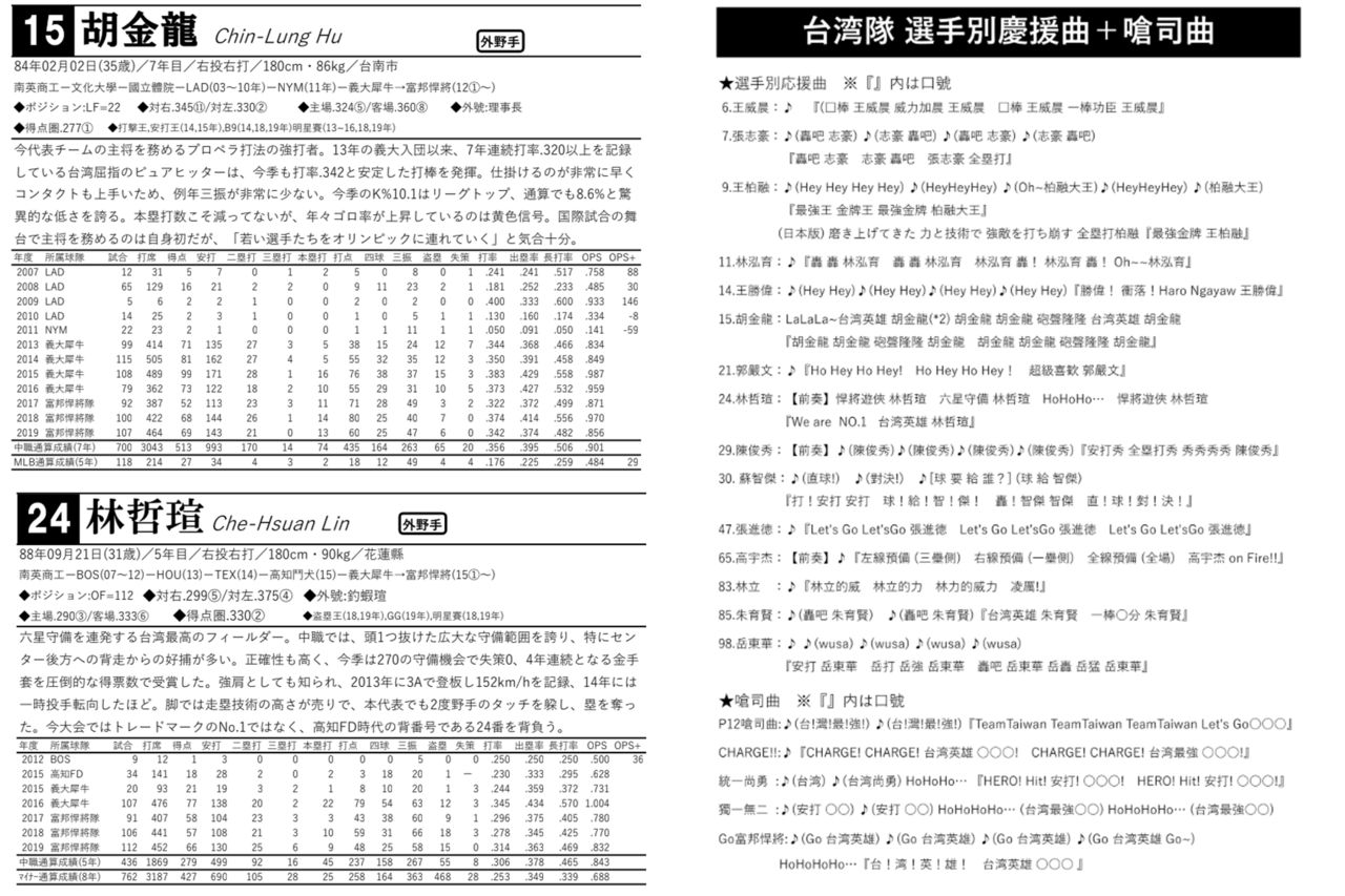 日本網友製作中華隊介紹冊內容。 圖片來源/網友NoteKoga授權使用