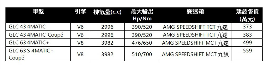 Mercedes-AMG GLC在台銷售陣容與售價一覽表。 圖/Mercedes...