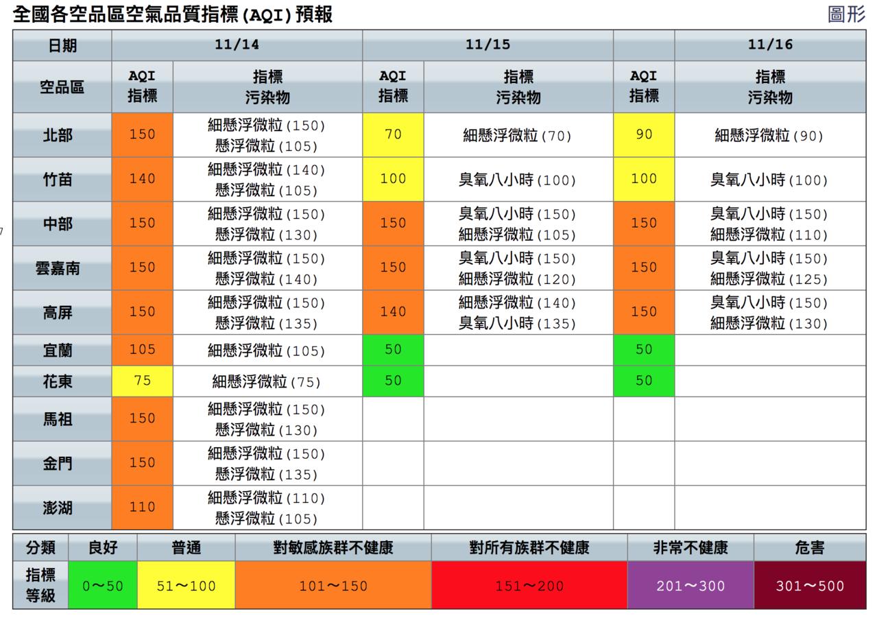除了花東地區,今天全台空品都達橘色提醒等級。圖/取自空品監測網