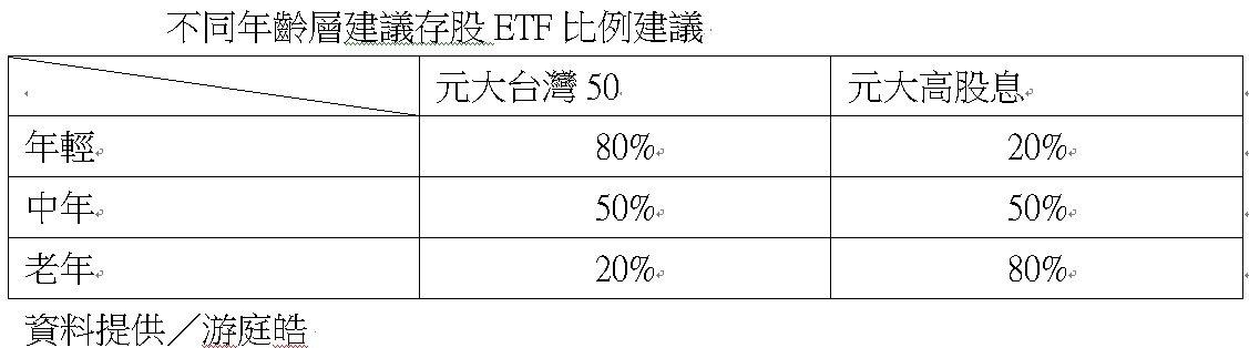不同年齡層建議存股ETF比例建議 資料來源:游庭皓