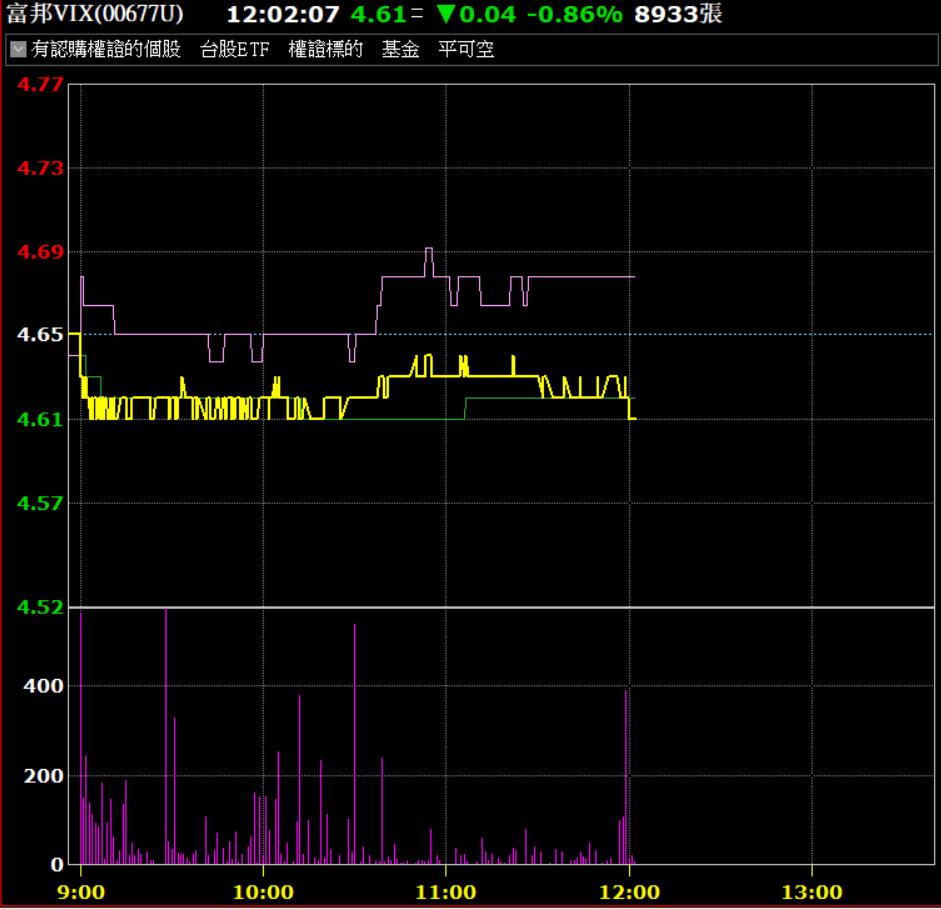 富邦VIX淨值已經跌到3.4元,但次級市場價格穩在4元之上,導致溢價超過30%。...
