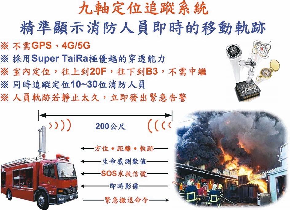 「九軸定位追蹤系統」可精準顯示消防人員即時的移動軌跡。 智頻科技/提供