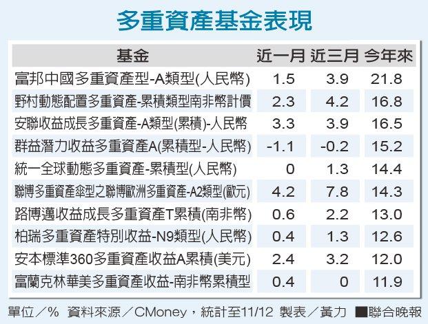 多重資產基金表現資料來源/CMoney 製表/黃力