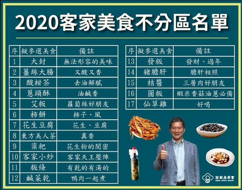 行政院客委會公布「 2020客家美食不分區名單」,客家大封肉排名第一。記者徐白櫻...
