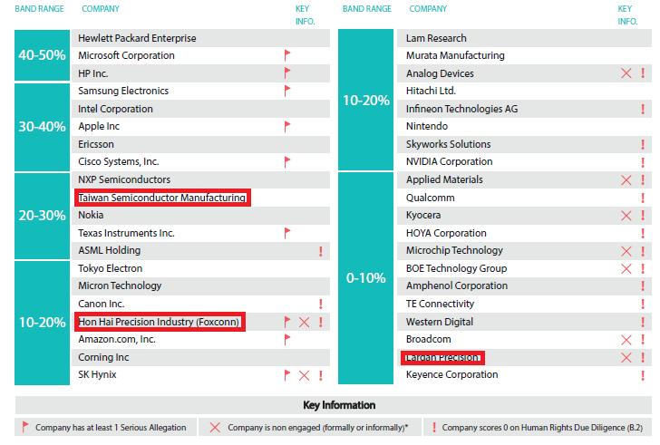 CHRB評比,台積電在ICT產業中排名全球第10,鴻海排名17,大立光排名39。...