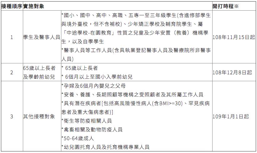 流感疫苗接種計畫各類實施對象需具中華民國國民身分,如為外籍人士,需持有居留證(包...