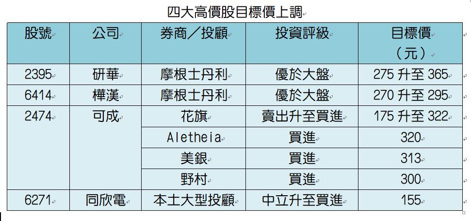 資料來源:各投顧券商