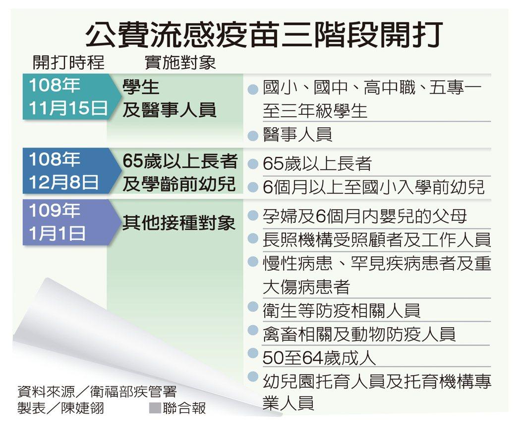 公費流感疫苗三階段開打 資料來源/衛福部疾管署 製表/陳婕翎