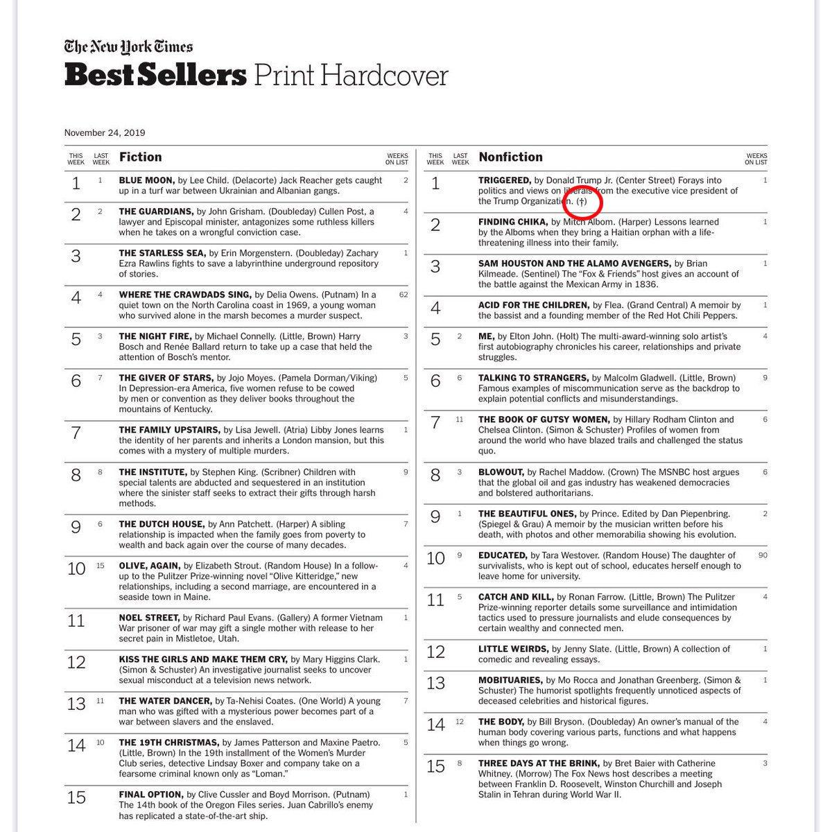 非小說類第一名(右上)有劍的符號註記。圖/摘自紐約時報暢銷書排行榜官網