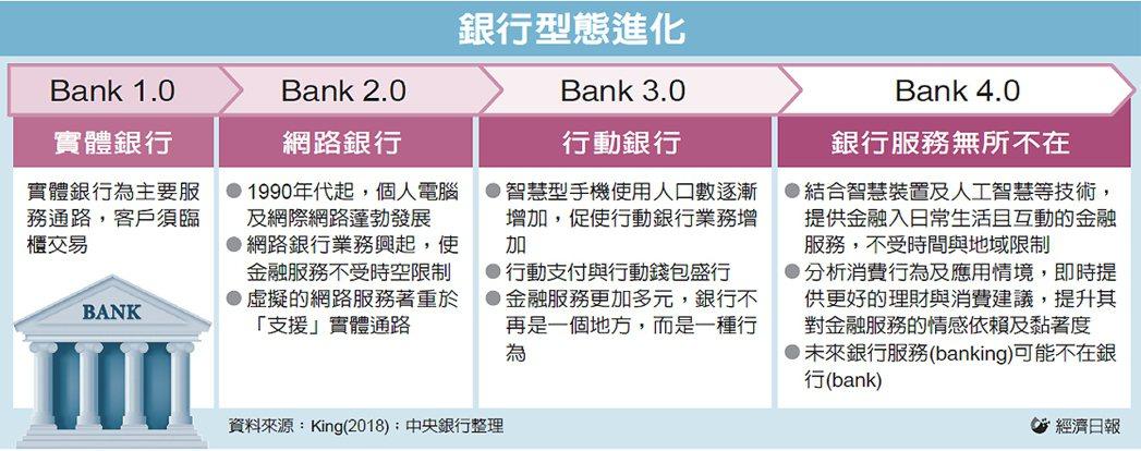 銀行型態進化 圖/經濟日報提供